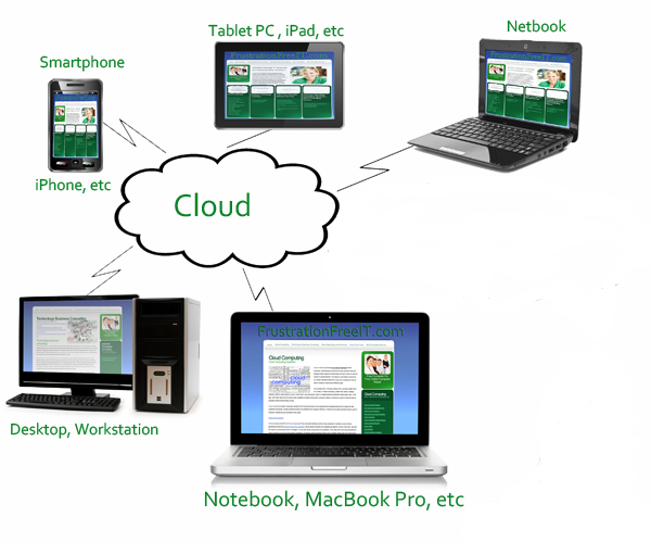 Cloud Client Computing